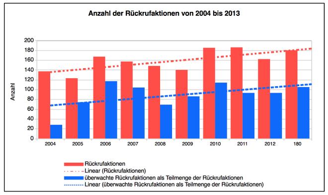 Anzahl der Rückrufaktionen von 2004 bis 2013