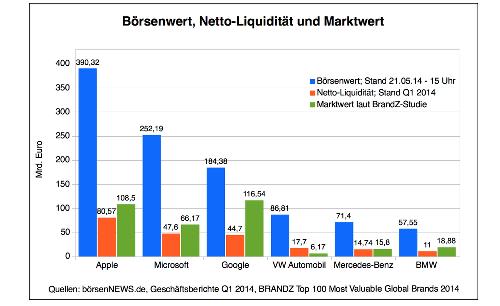 Börsenwert, Nettoliquidität und Markenwert2